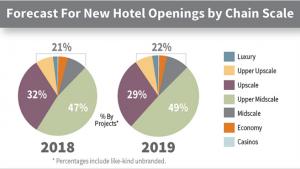 Lodging Econometrics: The U S  Hotel Construction Pipeline—Present